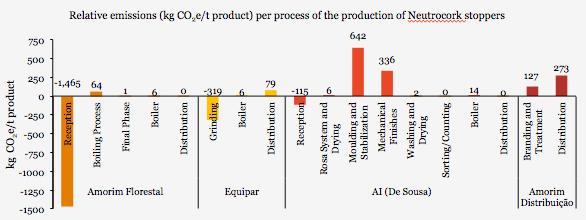 Korek do wina emisja CO2